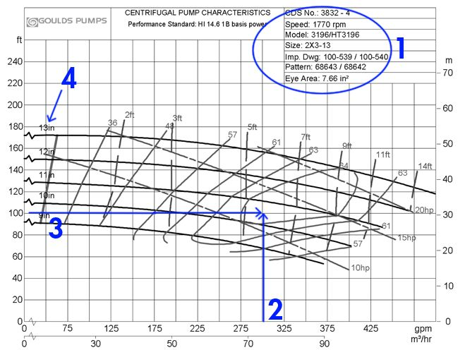 How To Read A Centrifugal Pump Curve