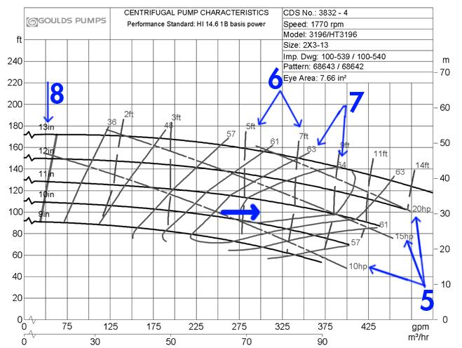 Centrifugal Pump Curve