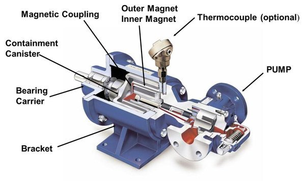 how to use a magnetic drive guide