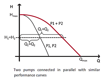 Pumps In Parallel - Curve