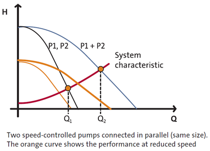 Pumps In Parallel with Control