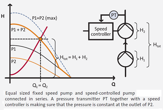 Pumps In Series with Control