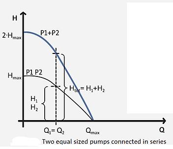 Pumps In Series - Curve
