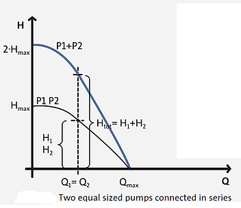 Pumps In Series - Curve