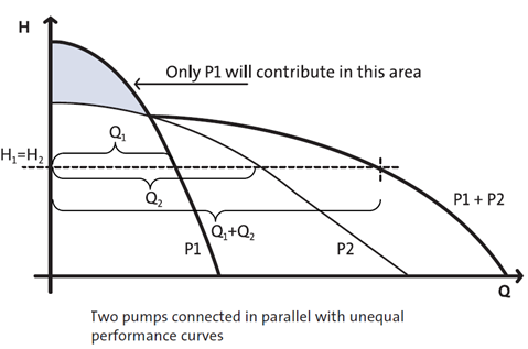 Different Pumps In Parallel - Curve