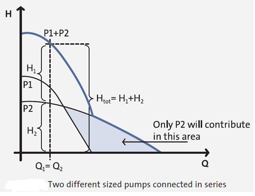 Different Pumps In Series - Curve
