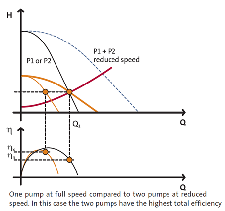 Pumps In Parallel with Control - 2