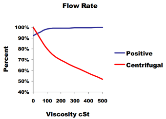 Flow_Rate_vs._Viscosity_in_PD_and_Cent_Pumps
