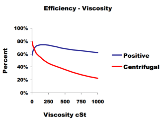 Efficiency_vs_Viscosity_in_PD_and_Cent_Pumps