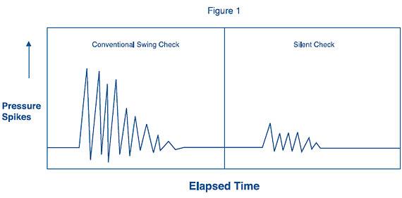 check-valve-pressure-graph