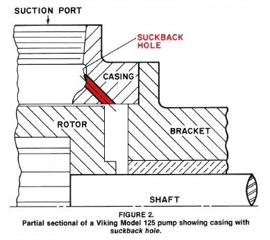gear-pump-suckback-cross-section