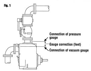 proper-gauge-installation