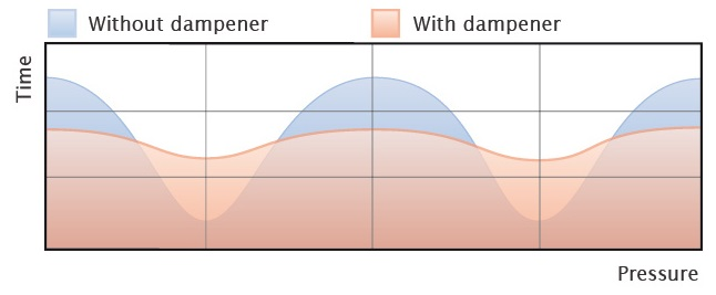 Pressure Flow With and Without Pulsation Dampener