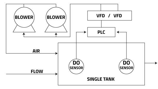DO-System-single-tank