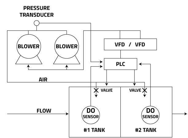 DO-system-multi-tank