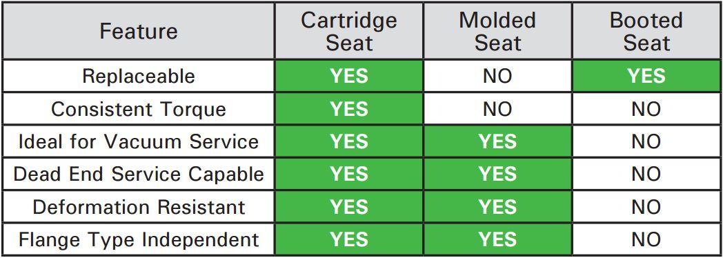 Cartridge Seat Comparison Chart
