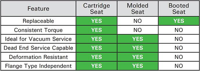Cartridge Seat Comparison Chart