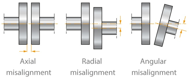 coupling-misalignment