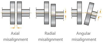 coupling-misalignment