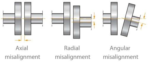 coupling-misalignment.jpg