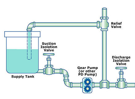 External Relief Valve Illustration