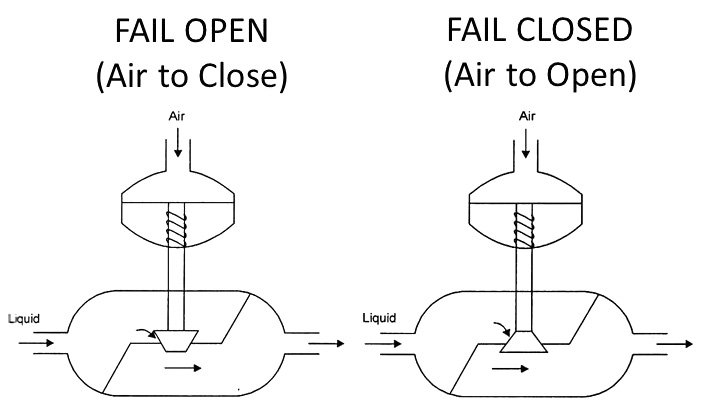 how to close an open place with awindow