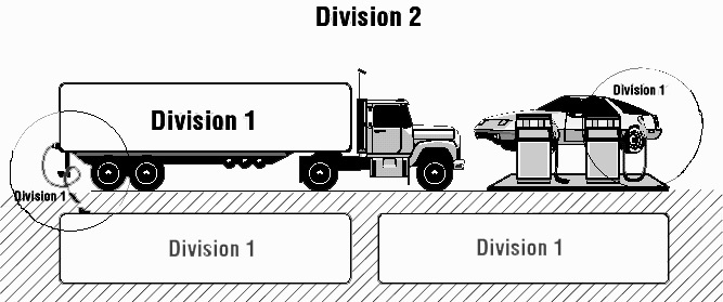Division 1 vs. Division 2