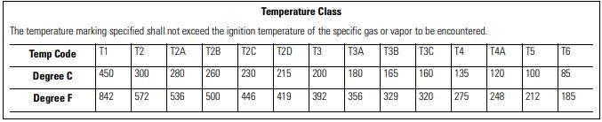 Temperature Class (T Code)
